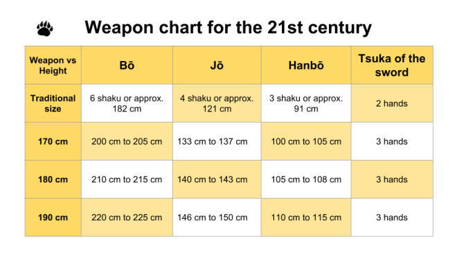 weapon chart