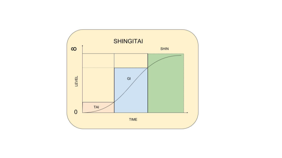 shingitai